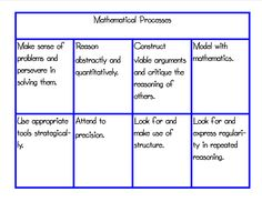Common Core Mathematical Processes Best Practices 4 Teaching--Sharing Educational Successes