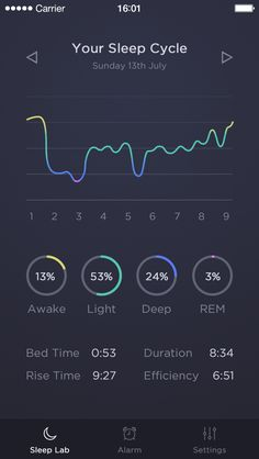 sleep cycle, graph, mobile, dark, ui, info graphic