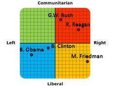 Political Coordinates Test