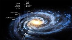 The Corrugated Galaxy. The Milky Way galaxy is at least 50 percent larger than is commonly estimated, according to new findings that reveal that the galactic disk is contoured into several concentric ripples. Cosmos, Rensselaer Polytechnic Institute, Milk Way, Carl Sagan, Sistema Solar, Space Time, Our Solar System, Astrophysics, Dark Matter