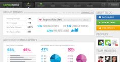 Sprout Social is a powerful social media management and engagement platform made for social businesses, which help them create an outstandin...