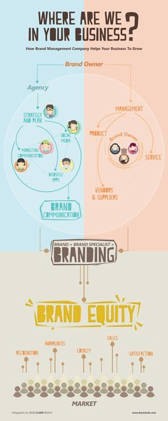 Where Are We in Your Business? - Infographic by BASIC|LUDO