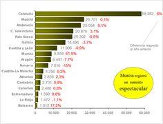 Exportaciones por CC.AA. (2012)