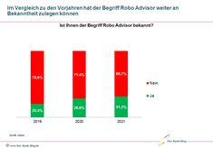 Immer mehr Kunden kennen Robo Advisor Private Banking, Bar Chart, Report Writing, Money Plant, Education, Bar Graphs