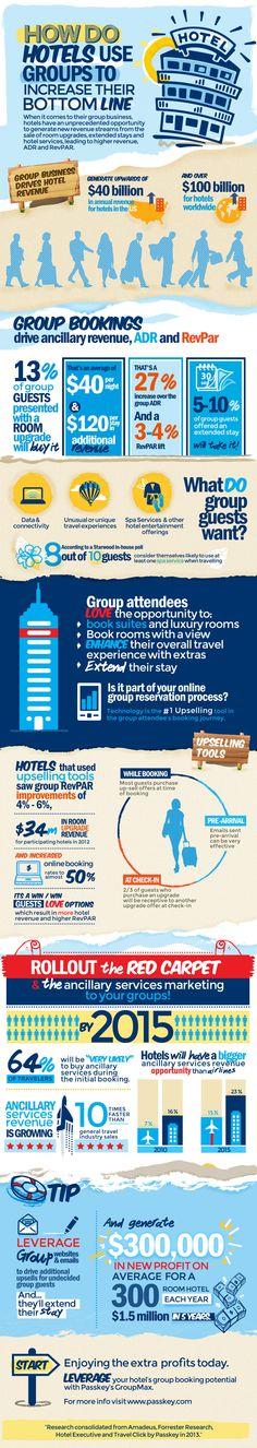 Uso de los grupos por hoteles para mejora su resultado #infografia #infographic #tourism