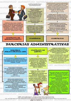 ENTENDEU DIREITO OU QUER QUE DESENHE ???: PARCERIAS ADMINISTRATIVAS - CONTRATOS, CONVÊNIO, CONSÓRCIO.