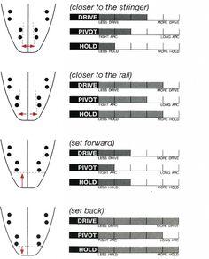 types of surf boards - Google-haku