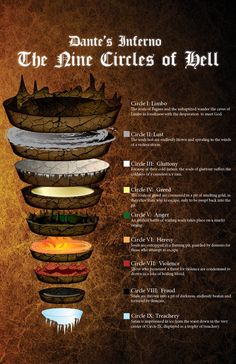 Dante's Inferno map by somnium-maris The Nine Circles of Hell planes underworld afterlife map Writing Tips, Writing Prompts, Angels And Demons, Writing Inspiration, Dungeons And Dragons, Fun Facts, Knowledge, Cool Stuff, Interesting Stuff