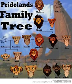 The Lion King family tree…  keepin' it in the family, lions. btdubs. mheetu is thrown out of the pride for being a boy and not being simba, and kiara's brother is killed by zira. woot lion king.
