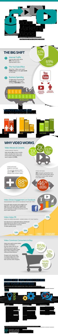 #VideoMarketing Works  www.themediageniu... #SouthAfrica