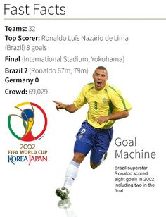 Ronaldo was Golden Boot winner (8 goals) and easily Man of the Tournament at the 2002 World Cup Finals.