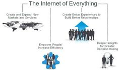 How The Internet Of Everything Transforms Traditional Industries Information Age, Positive And Negative, It's Meant To Be, Enabling, Best Relationship, Decision Making, New Media, Everything, Insight