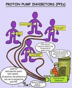 Nursing Goals, College Nursing, Nursing School Notes, Nursing Tips, Pharmacology Mnemonics, Pharmacology Nursing, Trauma Nurse, Rn School, Fundamentals Of Nursing
