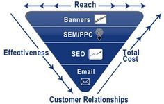 Online Marketing is a technique to promote your business with the help of Internet globally Marketing Viral, Online Marketing Companies, Marketing Consultant, Marketing Data, Internet Marketing, Digital Marketing, Promote Your Business, Home Based Business, Online Business