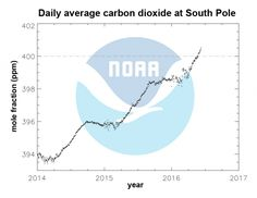 Carbon dioxide officially crossed the 400 ppm threshold on May 23 at the South Pole Observatory.
