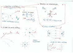 Nesse mapa mental, você vai encontrar todos os principais pontos sobre Campo Elétrico que você precisa saber para gabaritar <3