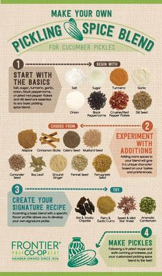 From basic to signature recipes, you can create your own pickling spice blends with the help of our infographic.