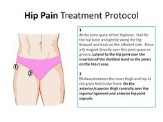 Learn how multipolar therapeutic magnets are applied for rapid pain relief based on physiotherapy and energy medicine principles. Hip Pain Treatment with Magnetic Therapy Hip Pain, Knee Pain, Win Free Stuff, Free Seo Tools, Chiropractic Care, Hip Bones, Bone Health, Pain Management, Arthritis
