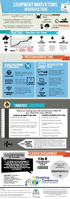 Equipment Innovations in Agriculture. Agriculture Farming Inforgraphic