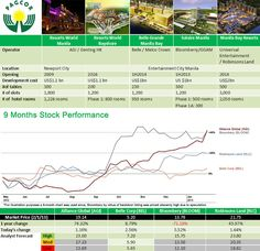 Philippine Gaming Boom: Alliance Global, Bloombery, Belle and Universal