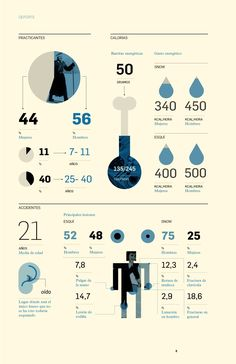 Romualdo Faura / Snow Infographics