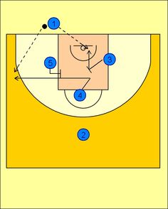 Types Of Play, Basketball Plays, Costa, Sports, Game Mechanics, Students, Workout Exercises, Basketball, Note Cards