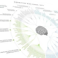 As seen in HuffPo: Science, Quartz, Reddit, more. We see the world not as it is, but as we are. Remember that with a beautiful map of 188 cognitive biases, algorithmically designed by John Manoogian I