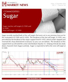 Here's the latest trading news on #Commodities #Sugar #HowWillYouTrade