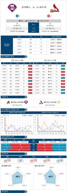 [MLB] 6월 23일 야구분석픽 필라델피아 vs 세인트루이스 ★토토군 분석픽★
