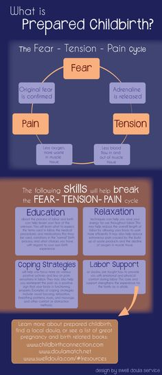 Prepared Childbirth: The Fear-Tension-Pain Cycle (we talk about this in class already.....but I like this VISUAL)