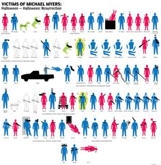 Michael Myers, Halloween victim chart