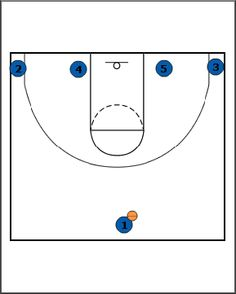 Breakthrough Basketball:Low - Really Simple Basketball Play