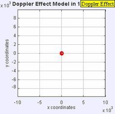 Effet Doppler exemples films animations