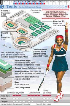 Infografía: Tenis en los Juegos de Río 2016