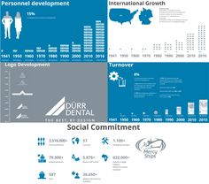 With a history of more than 75 years and now in its 3rd generation, Dürr Dental is still a family business. Immerse yourself in Dürr Dental history here: http:www.duerrdental.com/en/company/history (eh)
