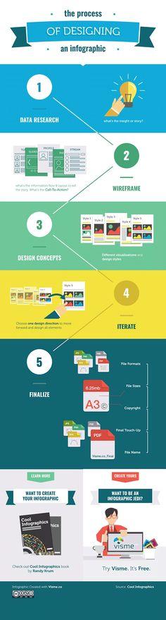 インフォグラフィックのデザイン手順をまとめたインフォグラフィック