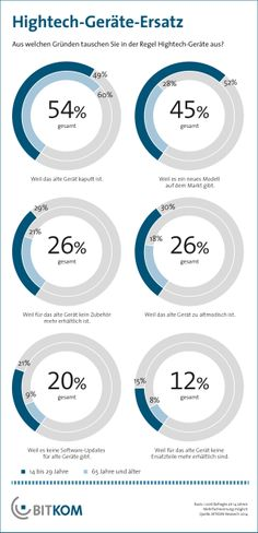 Weshalb jemand ein Hightech-Gerät ersetzt, hängt stark vom Alter des Verbrauchers ab: Bei Personen zwischen 14 und 29 Jahren ist der Hauptgrund der Wechsel auf ein neues Modell (52 Prozent).