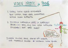 Veden noste ja paine. Science, Journal, Education, Nature, Journal Entries, Flag, Teaching, Science Comics, Onderwijs