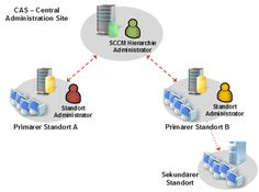 Replikation der Global Data im SCCM 2012 - http://www.hanrath.de/replikation-der-global-data-im-sccm-2012/
