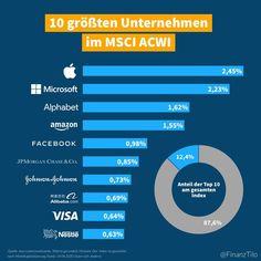 Die 10 großten Unternehmen im ACWI - Der MSCI All Country World Index (ACWI) beinhaltet uber 3.000 Aktien aus 57 Landern. Das Balkendiagramm visualisiert die 10 großten Unternehmen im Index. Die Gewichtung ist nicht fix sondern passt sich je nach Entwicklung der Marktkapitalisierungen in Zukunft automatisch an.  Mit einem Invest in einen ETF der den ACWI abbildet haben folgende Aktien die hochste Gewichtung:  # | Prozent | Name | Land | Branche 1. | 245% | Apple |  | Technologie 2. | 223%…
