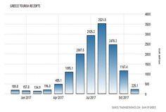 Αλματώδης η αύξηση των τουριστικών εσόδων, θετικό το ισοζύγιο το 11μηνο του 2017