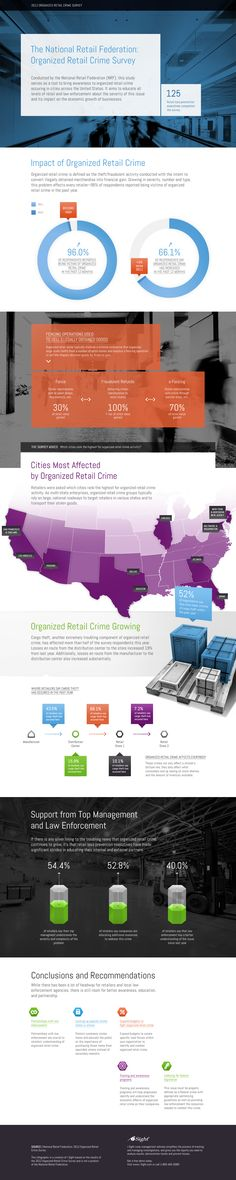 Retail Theft Infographic