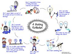 My background is in experiential education. One of the strategies used in experiential education is debriefing or reflecting on the experience. In other words, learning from direct experience is no… Inquiry Based Learning, Experiential Learning, Learning Theory, Learning Resources, Cultura Maker, Reflective Practice, Reflective Learning, Visible Learning, Arts Integration