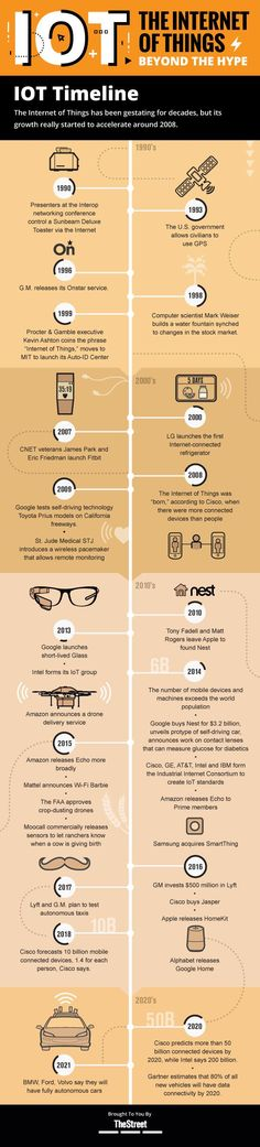 Timeline: A Brief History of the Internet of Things [Infographic ] - TheStreet