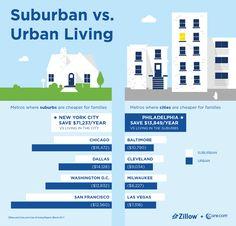 City Living Costs Families Up to $9,000 More a Year Than Suburban - Zillow Porchlight