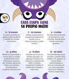 Ines Garcia, Cakes For Women, Baby Kit, Maria Jose, Phobias, Your Child, Psychology, Parenting, How To Apply