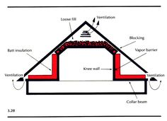 Image result for how to renovate a house with a low ceiling