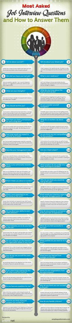 How to Answer Every Kind of Interview Question