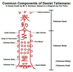 Some common components of Daoist talismans.: