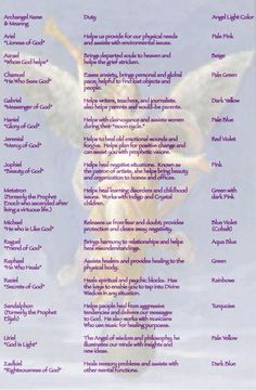 I always want to know which angel I should call on for a specific need. This chart describes their duties.